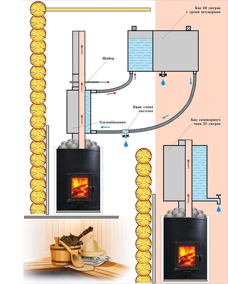 Схема установки бака для бани