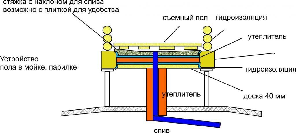 Схема устройства проливного пола в бане