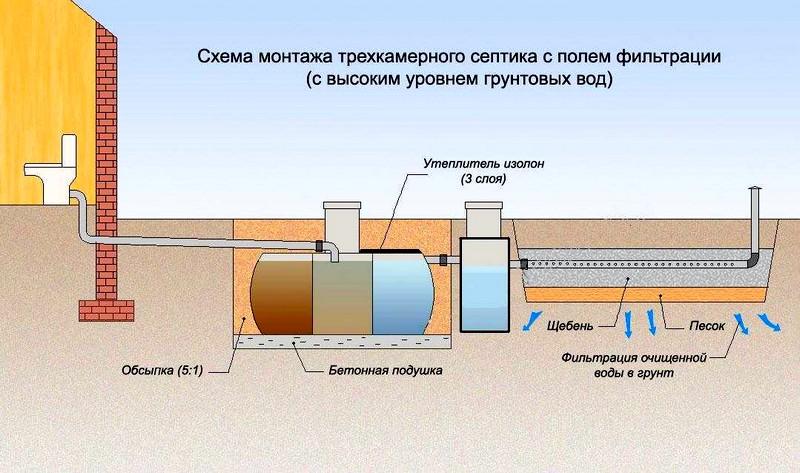 Схема организации автономной канализации с септиком и полем фильтрации