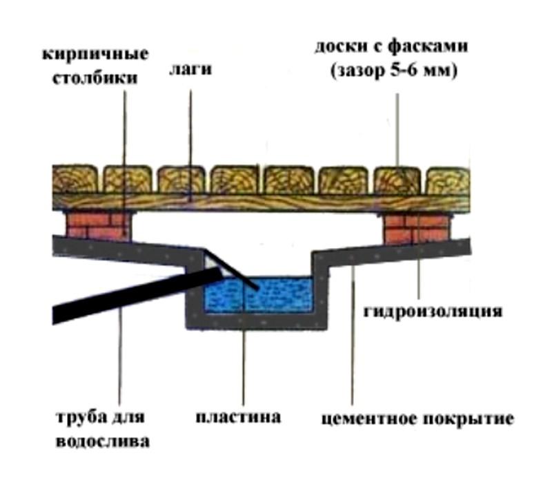 Схема приямка для бани