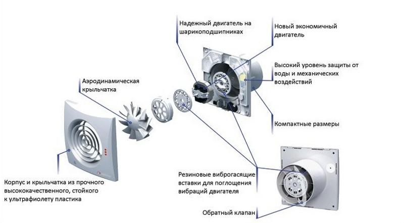 Соединение элементов вентилятора