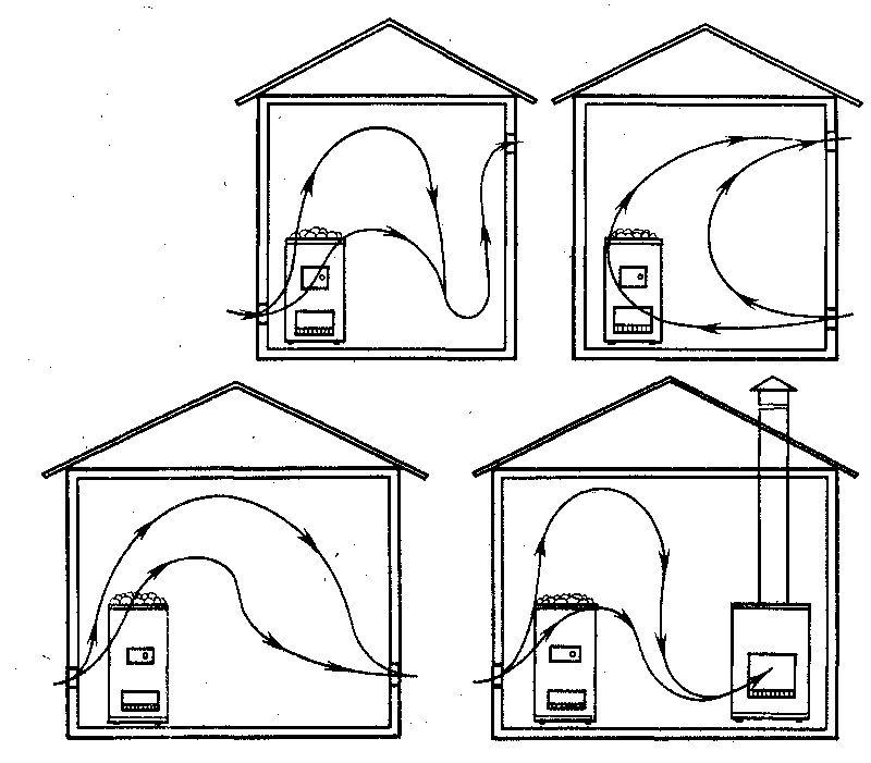 Схемы движения потоков воздуха в парилке в зависимости от расположения продухов