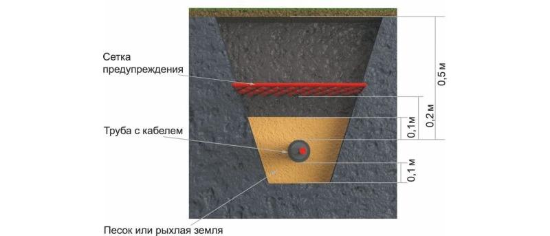 Укладка кабеля для бани под землей