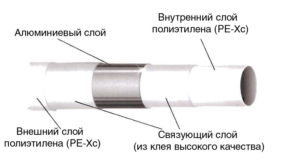 Устройство ПВХ труб