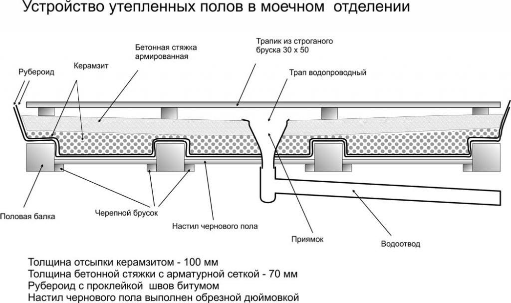 Утепление и строение проливного пола с бетонной стяжкой