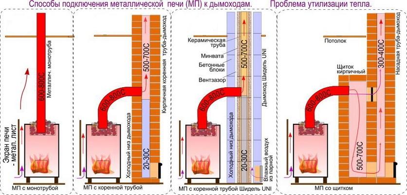 Способы подключения дымоходов к печи