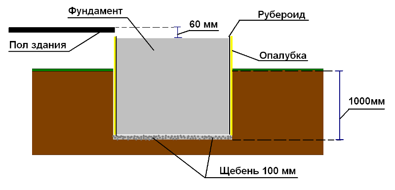 Схема заглубленного фундамента под печь в бане