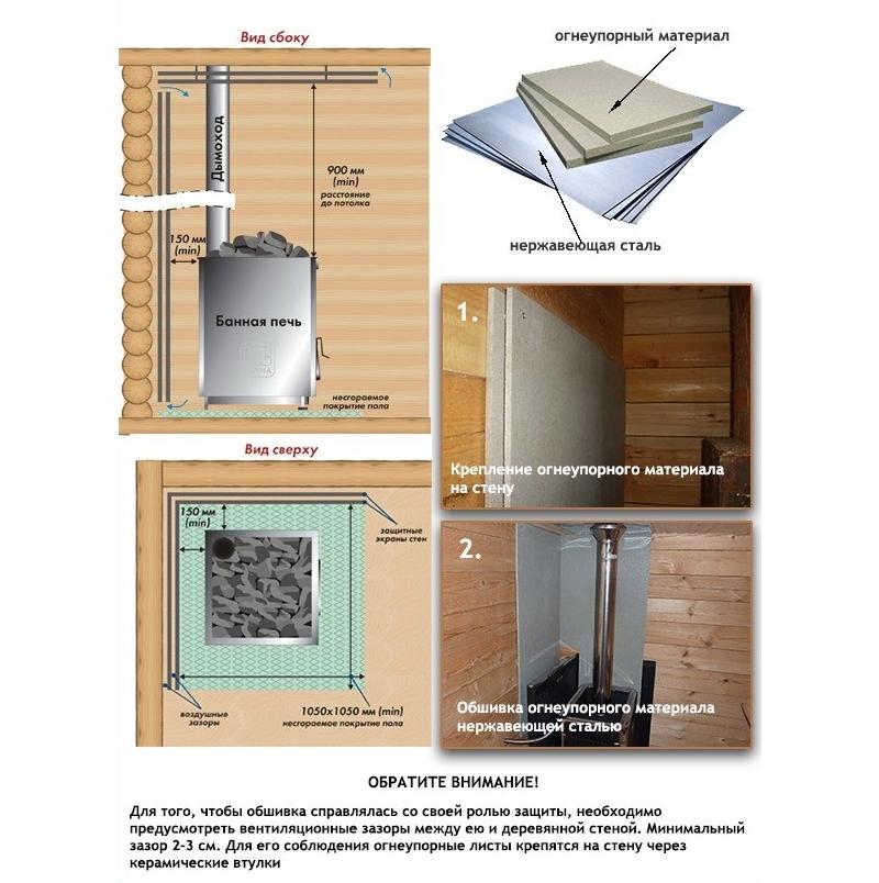 Теплоизоляция стен около банной печи