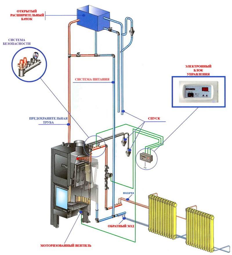 Печь водяное отопление частного дома схемы
