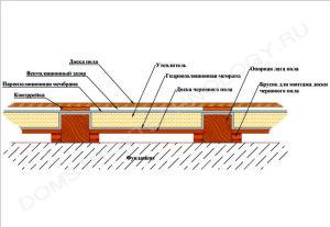 фото: схема теплого пола для бани