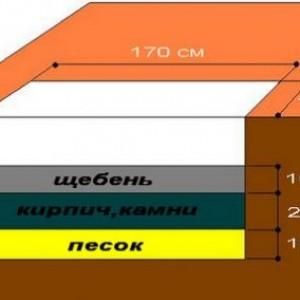 фото: схема фундамента под кирпичную баню
