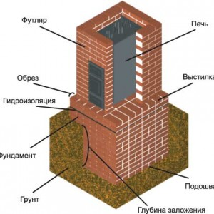 фото: схема печи с фундаментом для бани