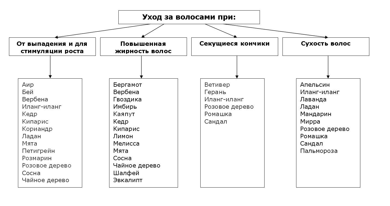 Схема масел