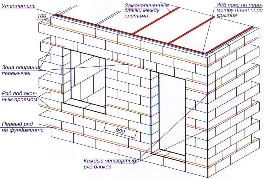 Схема строительства бани из пенобетона