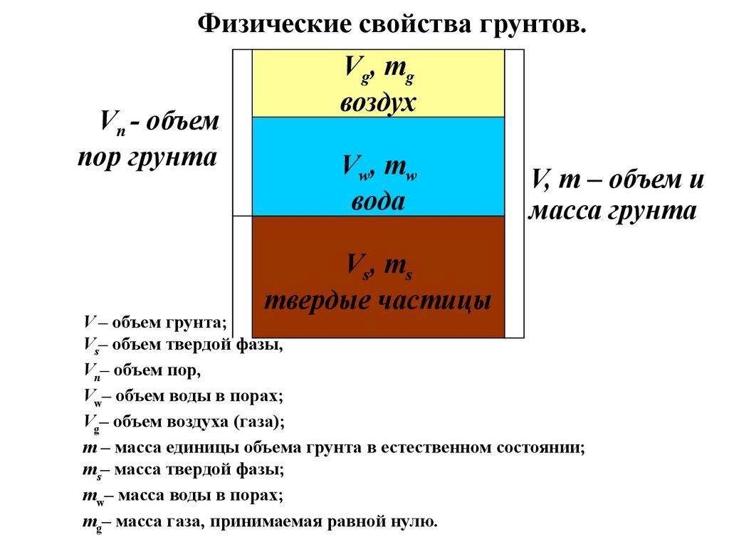 Физические свойства грунтов