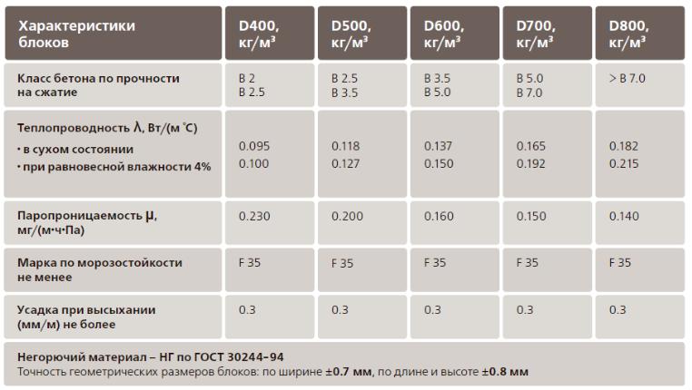 Характеристики газобетонных блоков