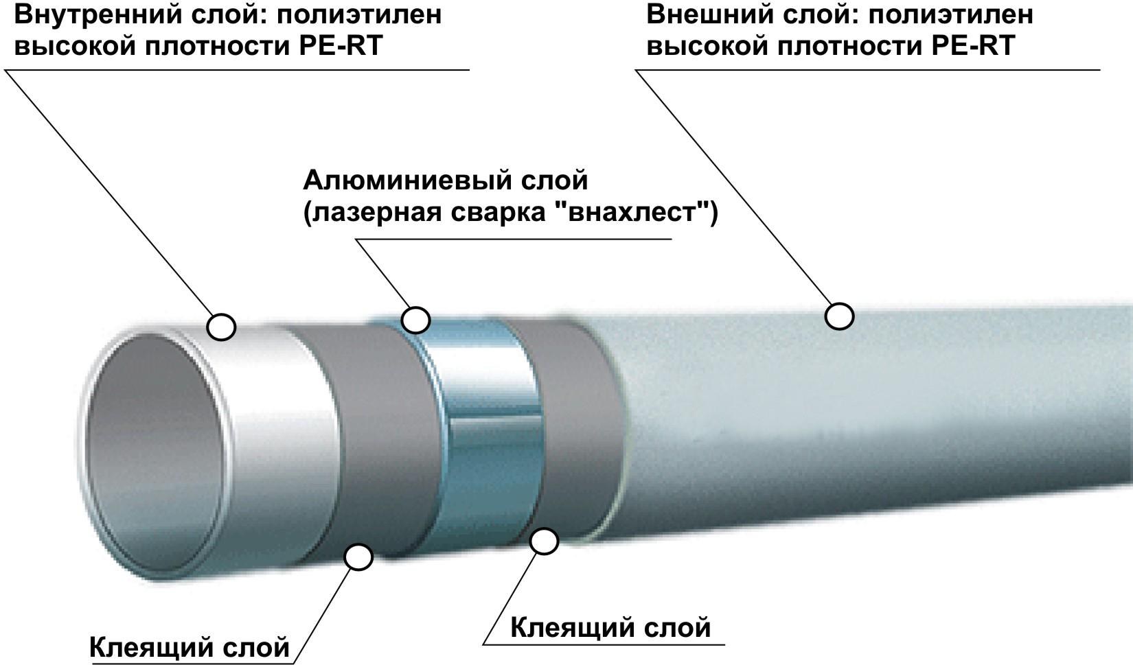 Конструкция трубы