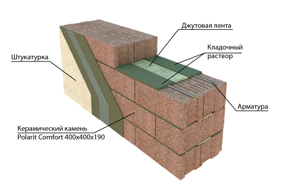 Конструкция стены из керамзитобетона