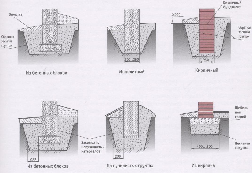 Разновидности столбчатого фундамента