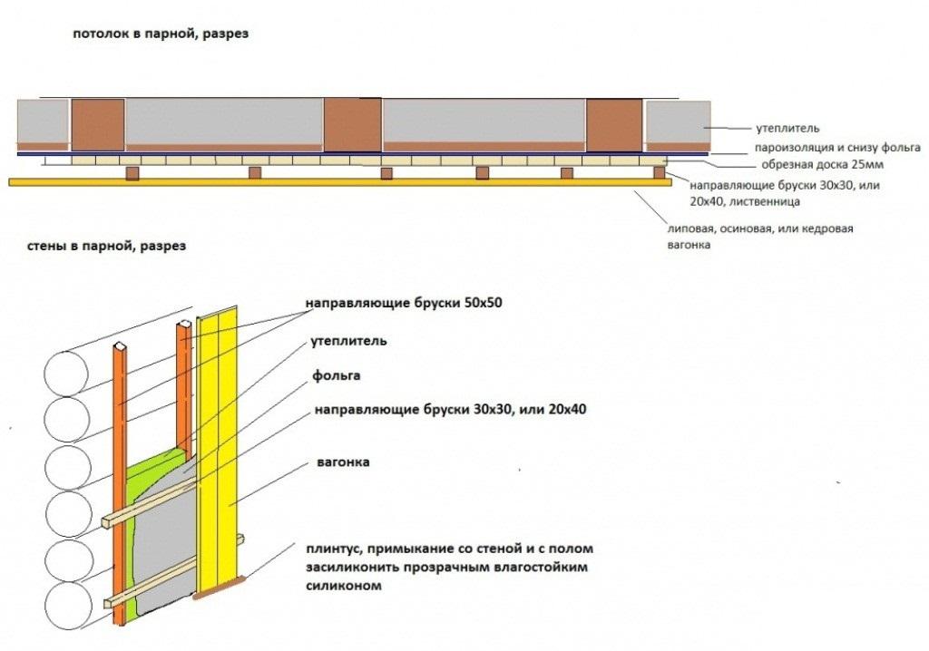 Схема использования фольги для потолка