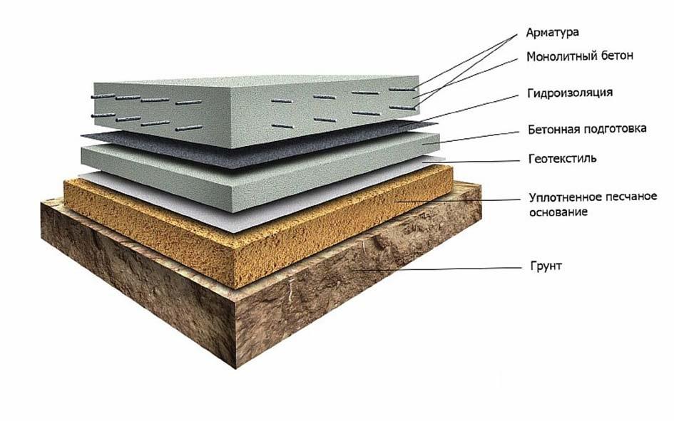 Схема конструкции фундамента