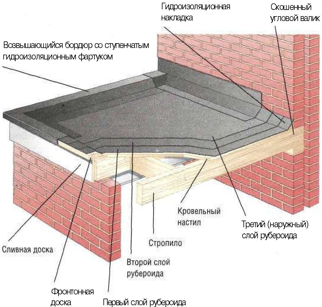 Схема монтажа рубероида