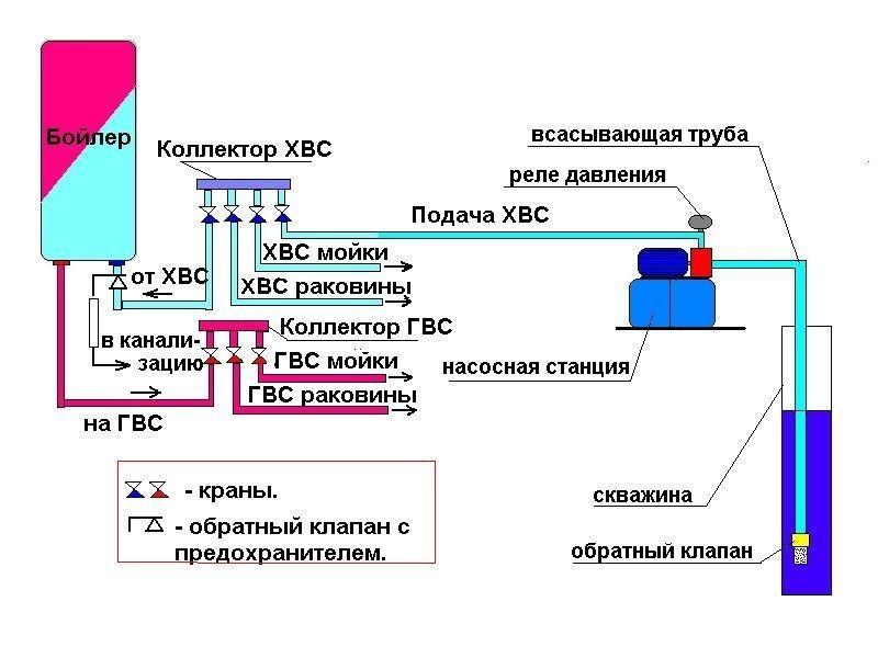 Схема напорной канализации