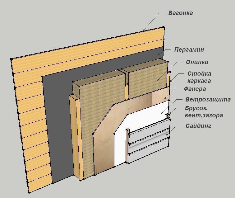 Схема отделки стен вагонкой