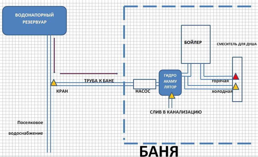 Схема прокладки водопровода к бане