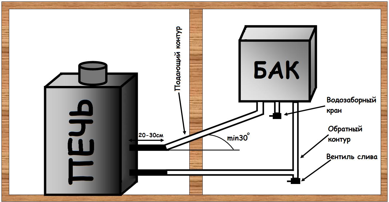 Схема установки банной печи со встроенным