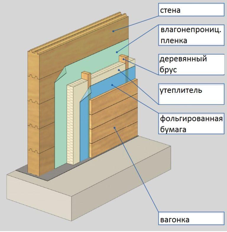 порядок утепления стен изнутри