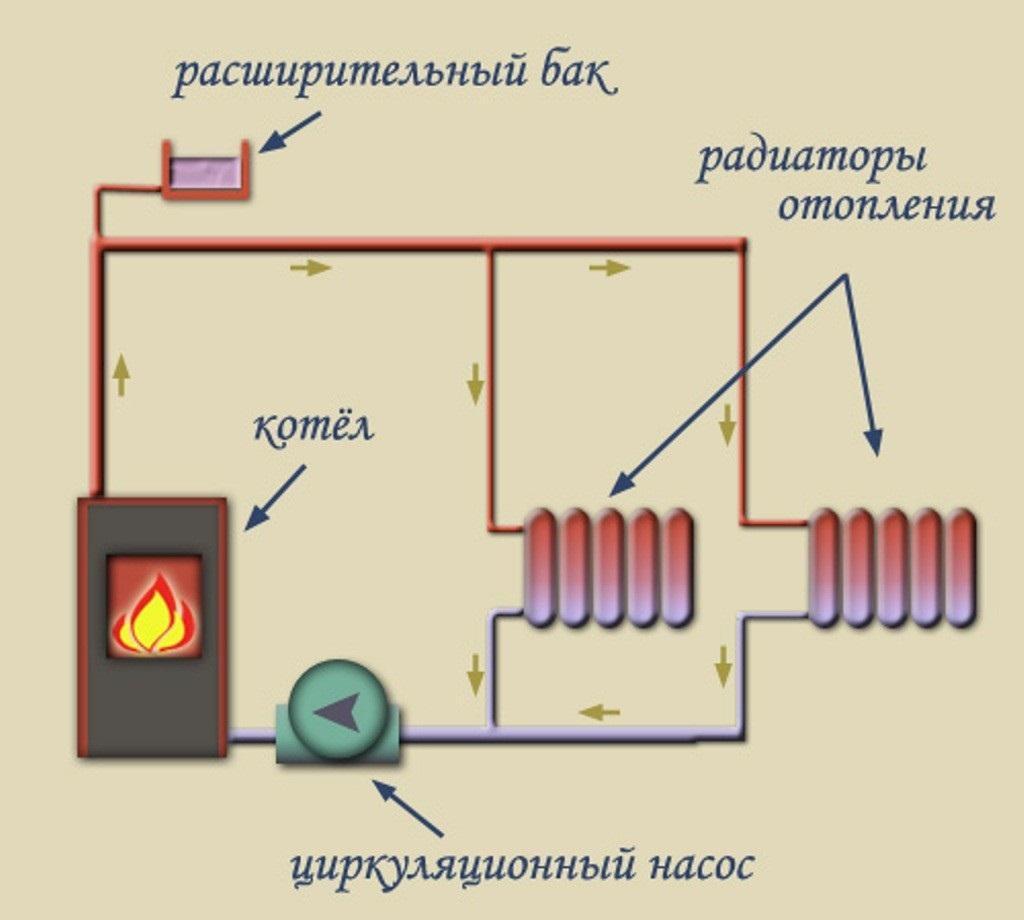Водяное отопление в бане