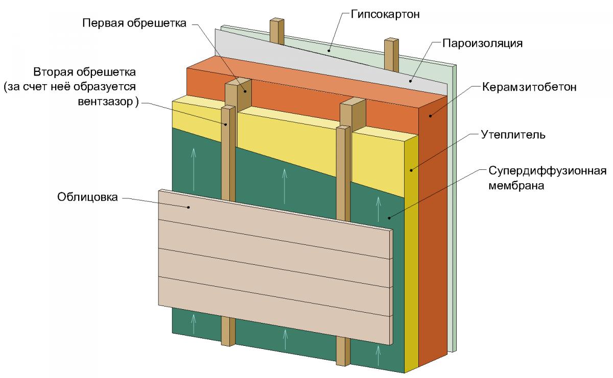 Утепление бани из керамзитобетона
