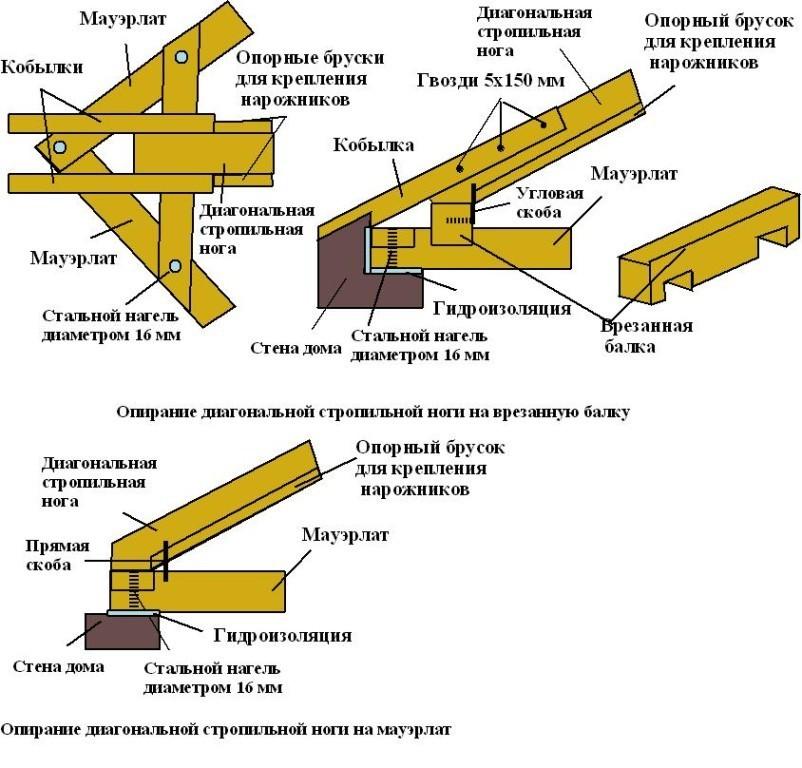 Варианты опирания стропильной ноги на мауэрлат