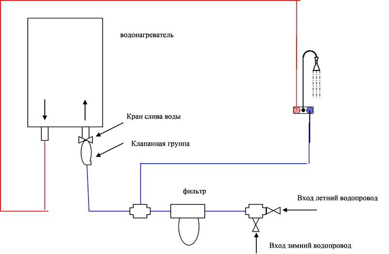 Особенности обустройства системы банного водоснабжения