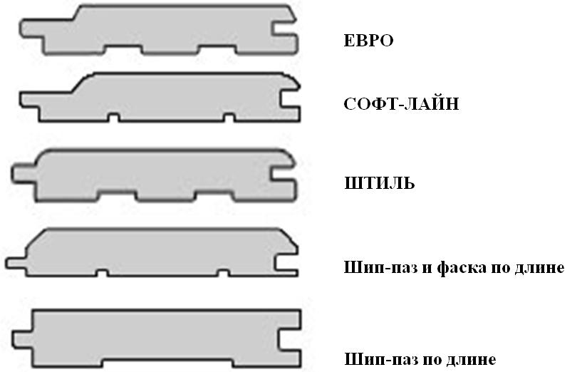 Разновидности вагонки