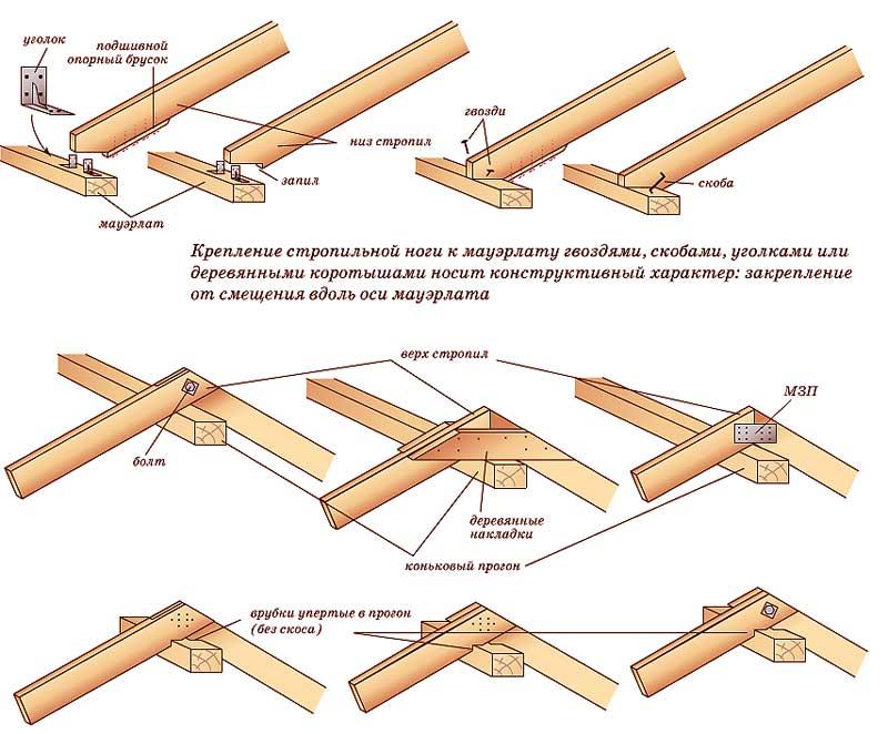 Схема соединения стропил