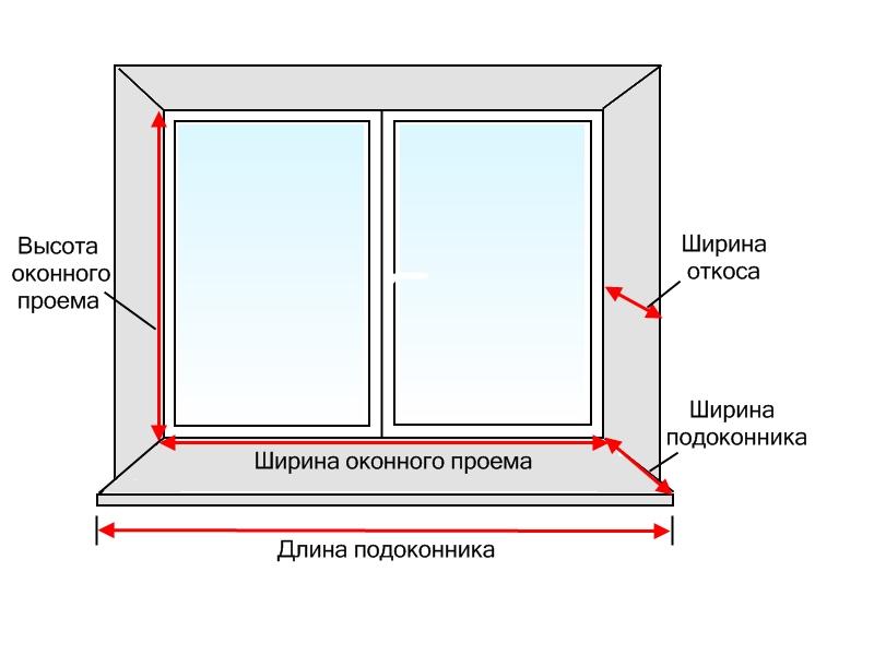 Схема замера ПВХ-окна