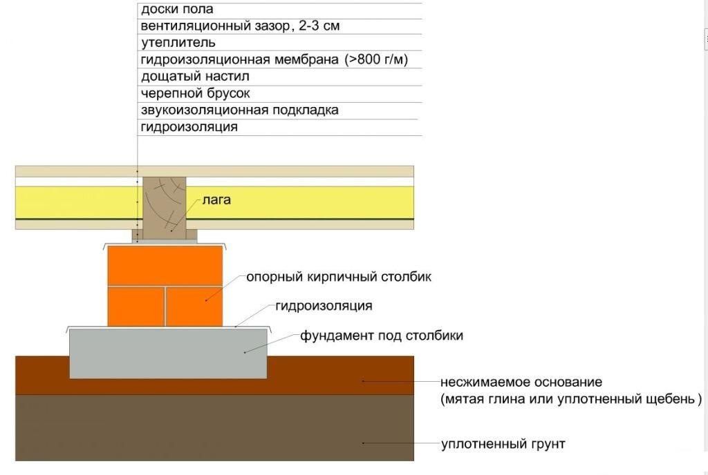 Схема деревянного пола на лагах