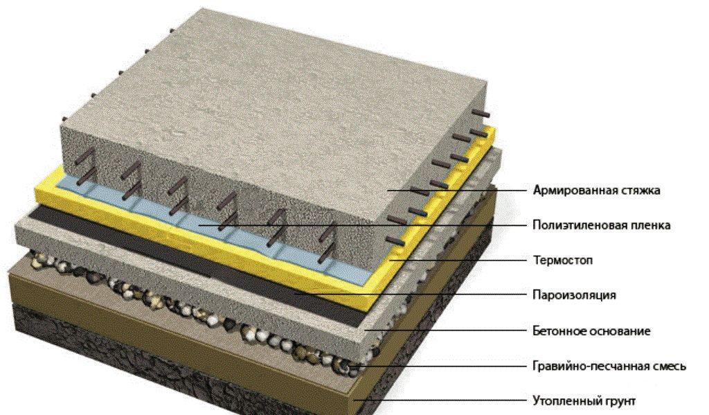 Устройство бетонного пола в бане