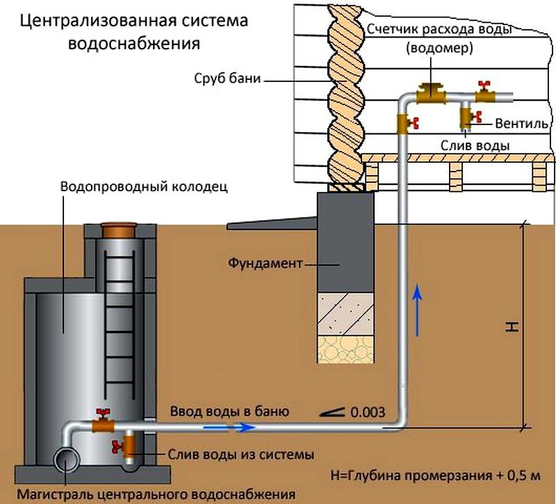 shema_centralizovannoy_sistemy_vodosnabzheniya