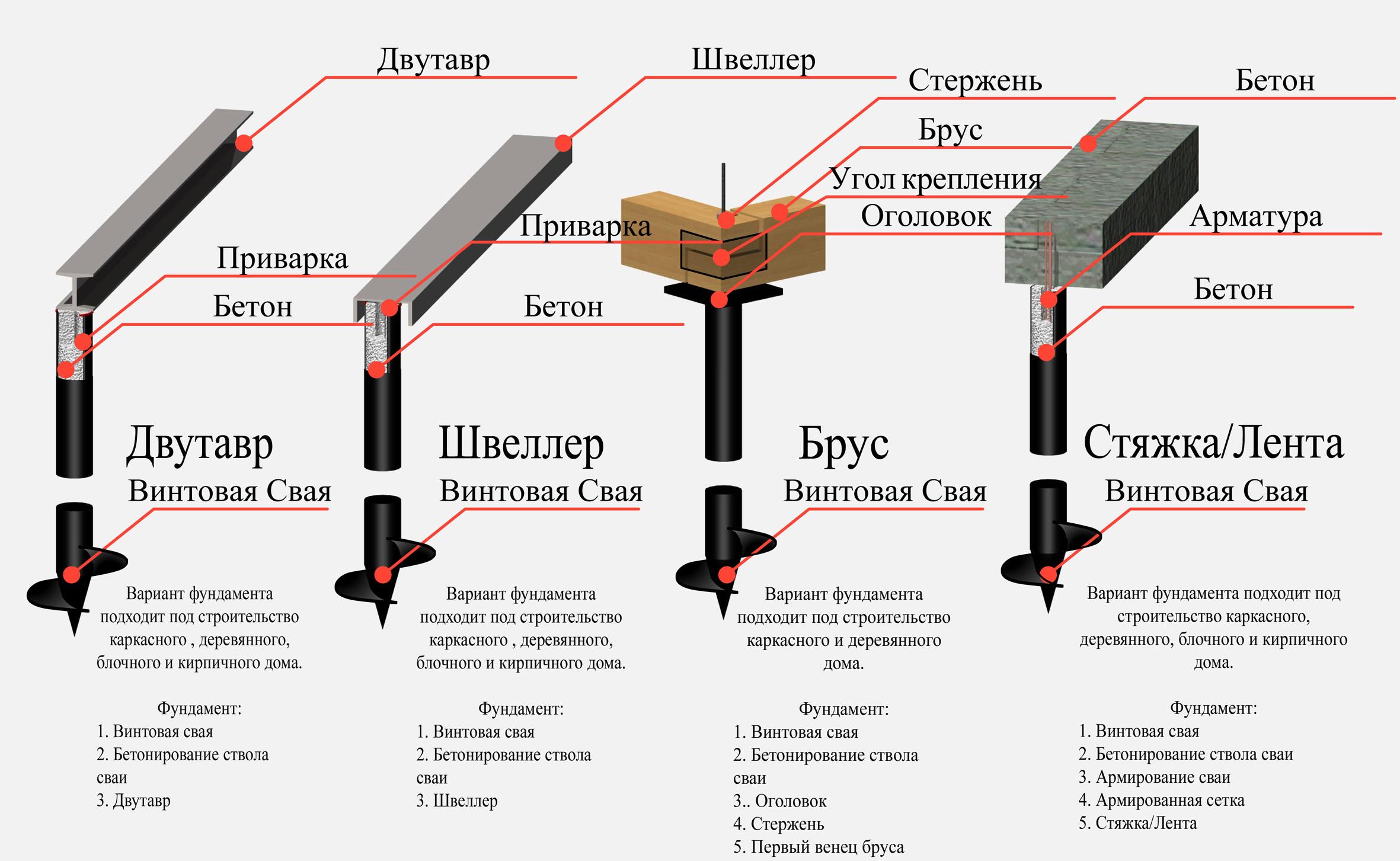 Схема крепления разнообразных материалов пола к свае