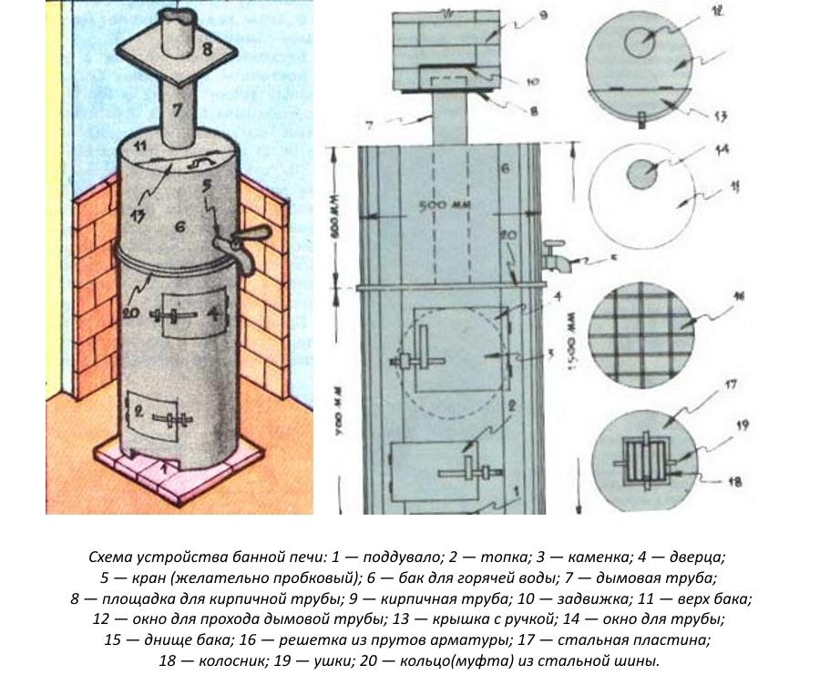 Схема устройства банной печи из трубы