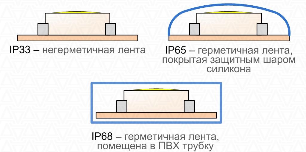 Классы защиты светодиодных лент