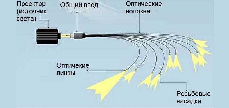 Устройство оптоволоконного освещения