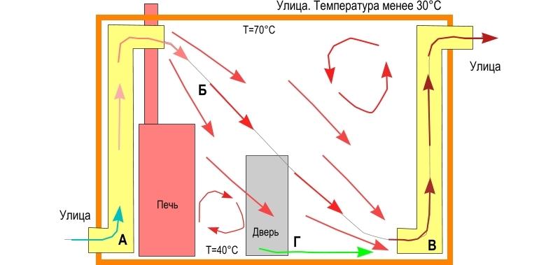 Принцип проточной вентиляции бани