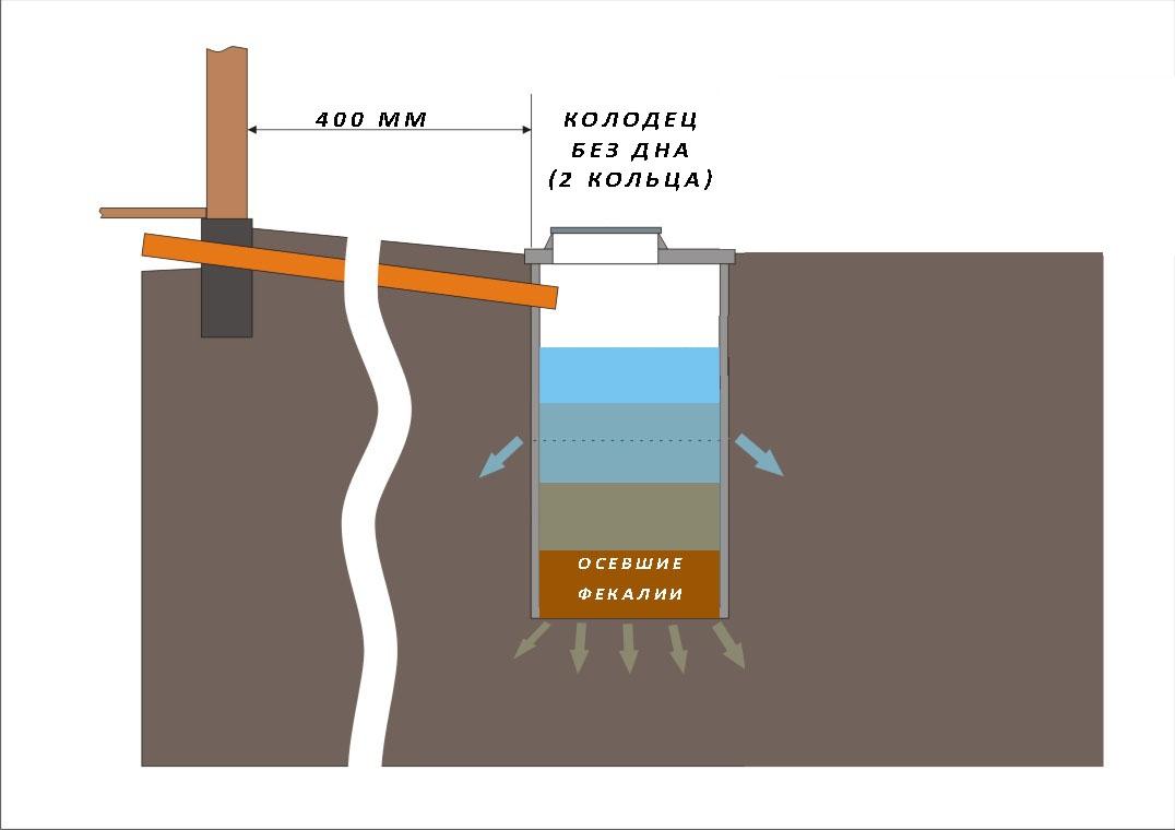 Схема септика для выведения нечистот из бани