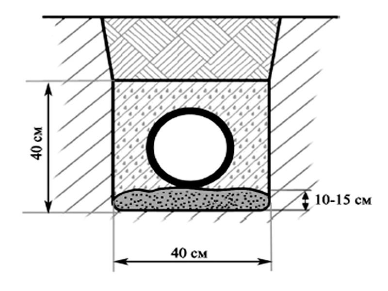 Схема укладки трубы