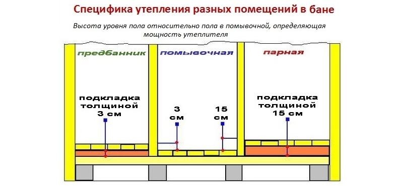 Утепление помещений в разных помещениях бани