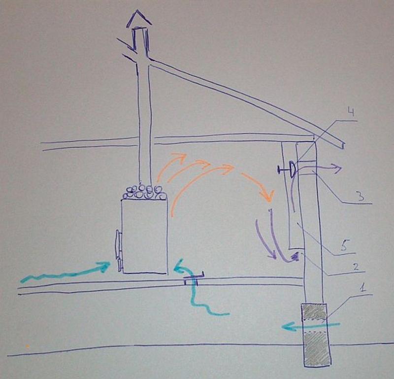 Схема с притоком воздуха под полом бани